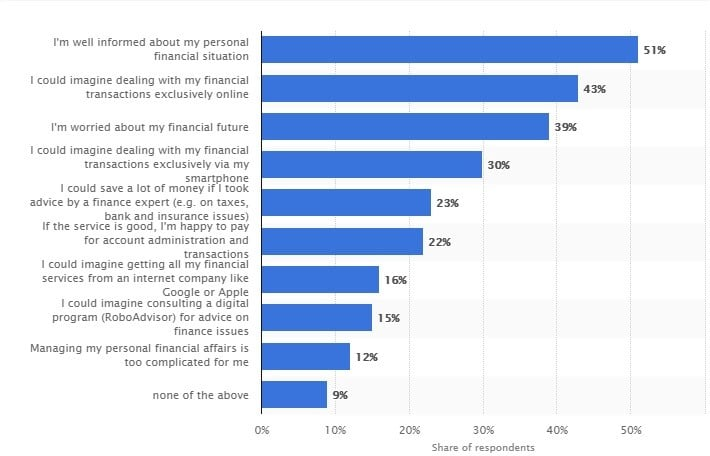 attitudes towards personal finances